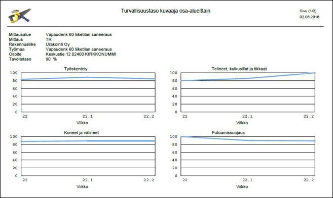 TR-mittaus raportti - Adminet