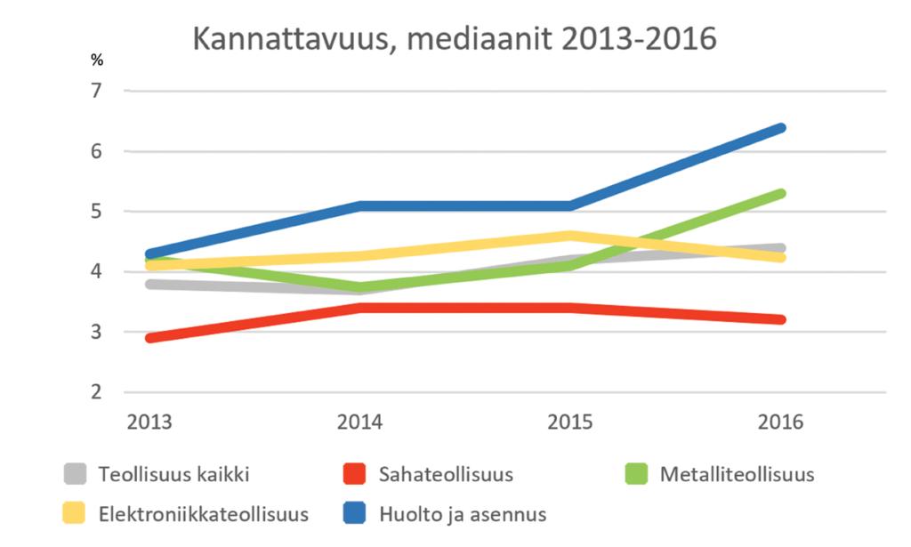 Teollisuus kannattavuus - Mediaanit - Teollisuuden Maailma 1/2017 - Admicom asiakaslehti
