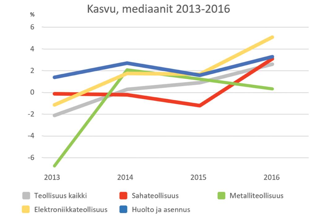 Teollisuus kasvu - Mediaanit - Teollisuuden Maailma 1/2017 - Admicom asiakaslehti