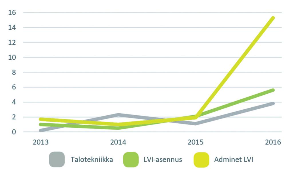 Rakentamisen ja talotekniikan toimialakatsaus - kasvu LVI - Admicom Oy