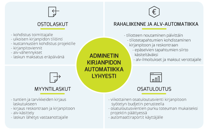 Kirjanpito - Automatiikka Adminetissä - Admicom asiakaslehti