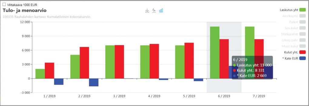 Tulo- ja menoarvio - kustannuslajit - Adminet toiminnanohjausjärjestelmä - Rakentaminen, talotekniikka ja teollisuus