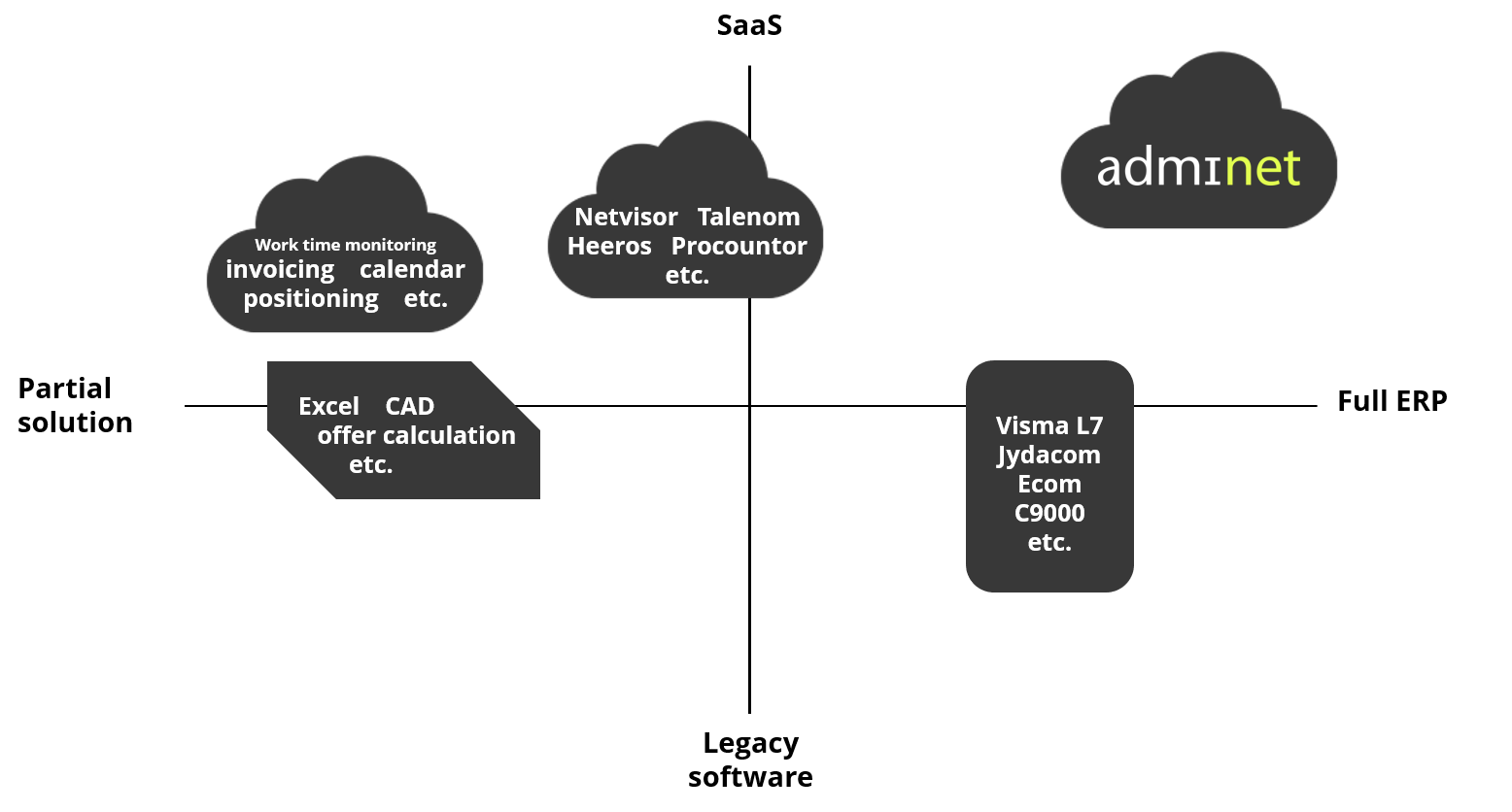 Admicom - competitors 2020