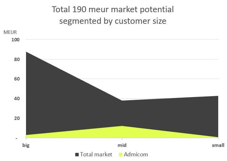 Admicom - Total market potential by customer size